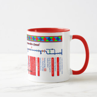 Staffordshire & Worcester Canal Route Map Red 1of2 Mug