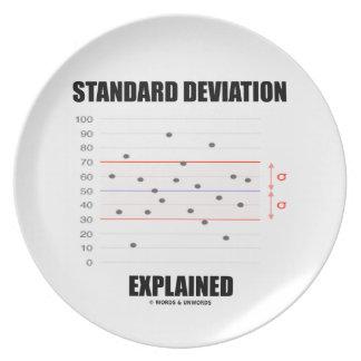 Standard Deviation Explained Party Plates