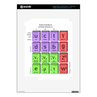 Standart model of elementary particles iPad 3 decal