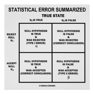 Statistical Error Summarized (Hypothesis Testing) Print