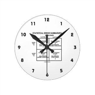 Statistical Error Summarized (Hypothesis Testing) Round Clock