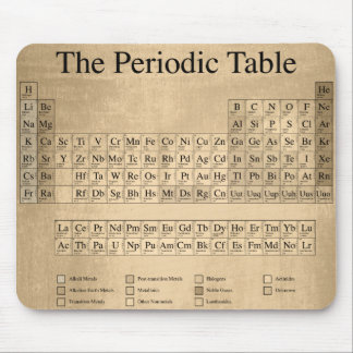 Steampunk Periodic Table Mouse Pad