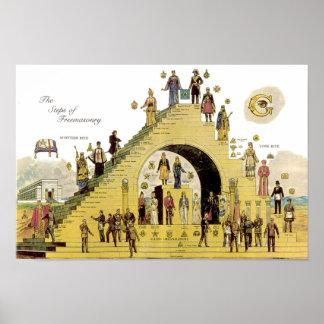 Steps of Freemasonry Poster