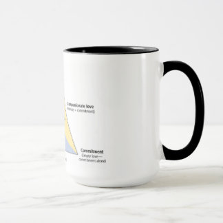 Sternberg's Triangular Theory of Love Mug