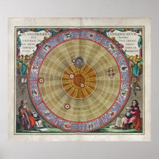Stunning Vintage planisphere Copernicus universe Print