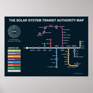 Subterráneo de la Sistema Solar Poster