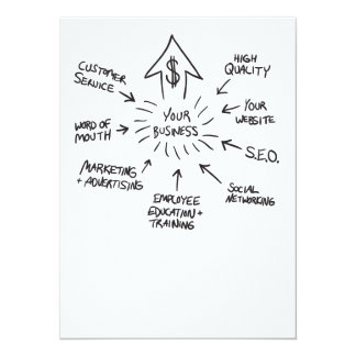 Successful Business Marketing Flow Chart Card
