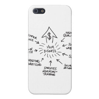 Successful Business Marketing Flow Chart iPhone 5/5S Cases
