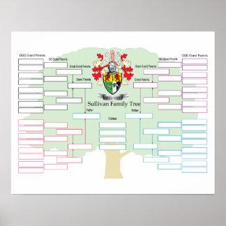 Sullivan-Family-Tree Poster