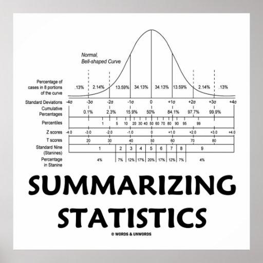 Summarizing Statistics (Bell Curve Distribution) Posters