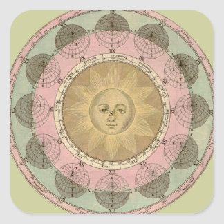 Sun and Seasons Detail from Antique Map circa 1780 Square Sticker