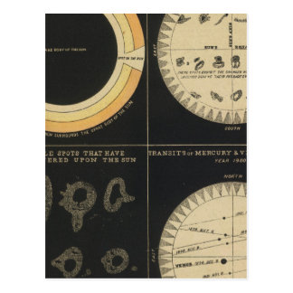 Sun, puntos el Sun, tránsitos de Mercury y de Postal