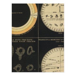 Sun, puntos el Sun, tránsitos de Mercury y de Tarjetas Postales