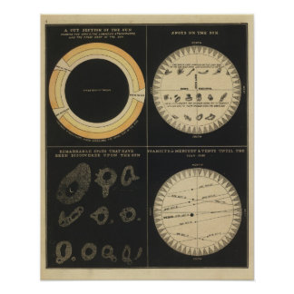 Sun, Spots on the Sun, Transits of Mercury & Venus Poster