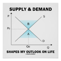 Supply & Demand Shapes My Outlook On Life Poster