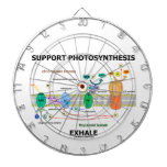 Support Photosynthesis Exhale (Light-Dependent) Dart Board