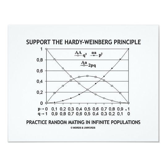 Support The Hardy-Weinberg Principle Practice Card