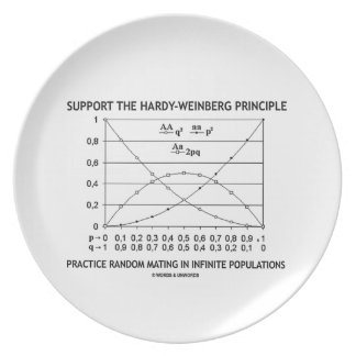 Support The Hardy-Weinberg Principle Practice Dinner Plate