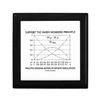Support The Hardy-Weinberg Principle Practice Trinket Box
