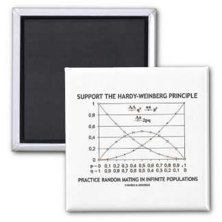 Support The Hardy-Weinberg Principle Practice Refrigerator Magnets