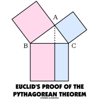 Euclid's Proof Of The Pythagorean Theorem