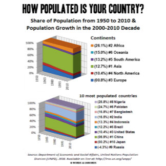How Populated Is Your Country? (Demography)