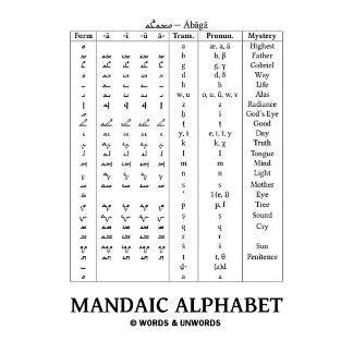 Mandaic Alphabet (Based On Aramaic Alphabet)