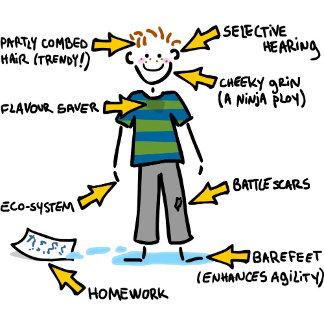 Anatomy of a 10 year old BOY