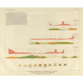 Geological profiles, San Francisco