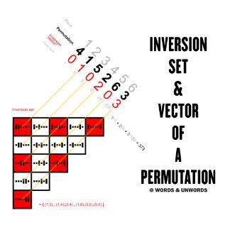 Inversion Set & Vector Of A Permutation
