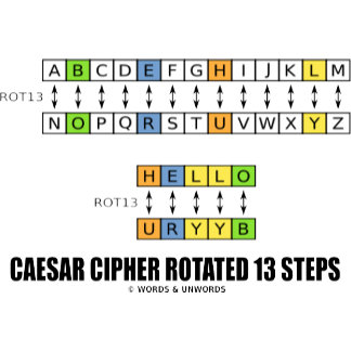 Caesar Cipher Rotated 13 Steps
