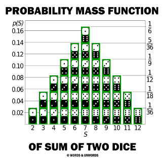 Probability Mass Function Of Sum Of Two Dice