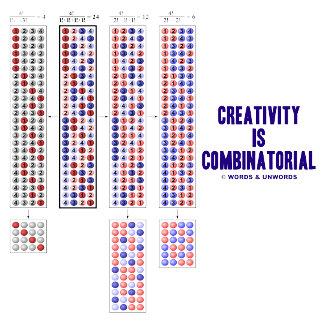 Creativity Is Combinatorial (Permutations)