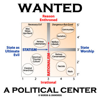 Wanted - A Political Center (Pournelle Chart)