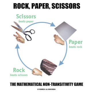 Rock, Paper, Scissors Math Non-Transitivity Game