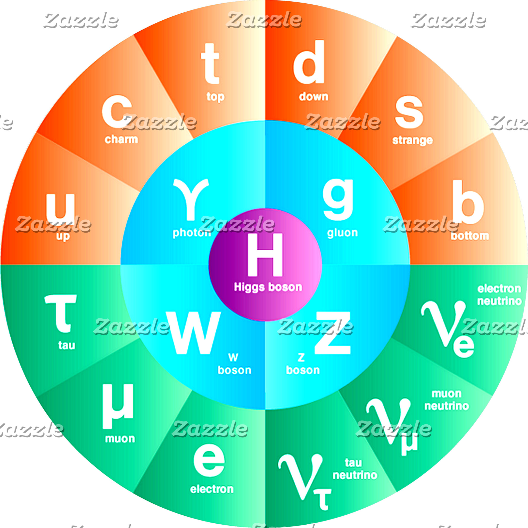 Standard Model of Particle Physics