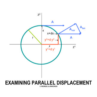 Examining Parallel Displacement (Geometry)