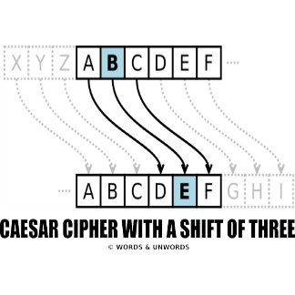 Caesar Cipher With A Shift Of Three (Cryptography)