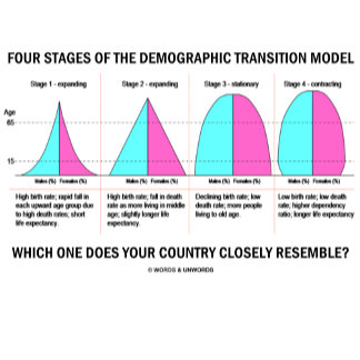 Four Stages Of The Demographic Transition Model