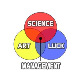 Management .. Science Art Luck