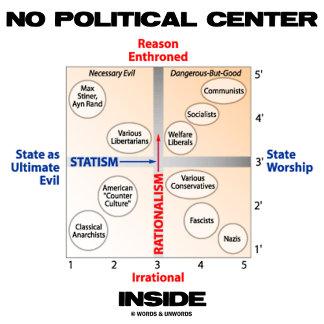 No Political Center Inside (Pournelle Chart)