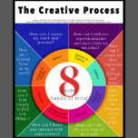 The Creative Process 8 Studio Habits Of Mind Poster