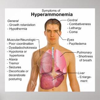 Symptoms Chart of Metabolic Disease Hyperammonemia Poster