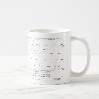 Synth Love Classic White Coffee Mug