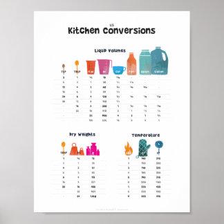 Tabla de conversión de la cocina póster