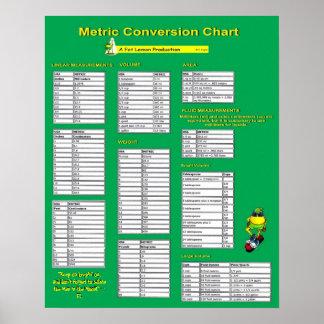 Tabla de conversión métrica - poster