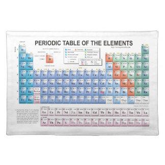 Tabla de elementos periódica actualizados completa manteles