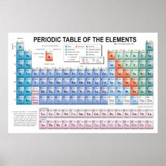 Tabla de elementos periódica actualizados completa póster