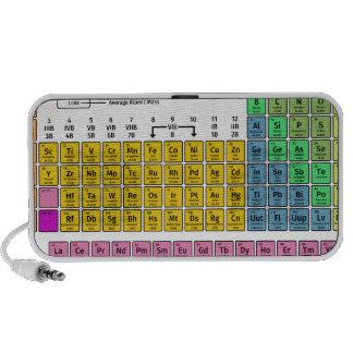 Tabla de elementos periódica altavoces