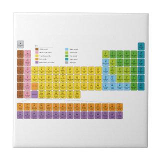 Tabla de elementos periódica azulejo cuadrado pequeño
